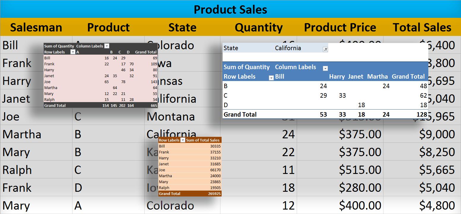 Pivot tables с MySQL